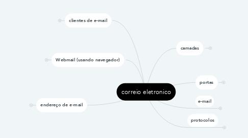 Mind Map: correio eletronico