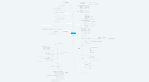 Mind Map: Basic commands  of Git