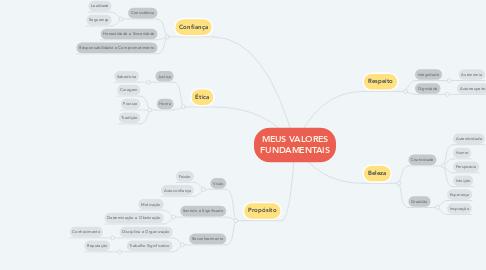 Mind Map: MEUS VALORES FUNDAMENTAIS