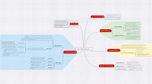 Mind Map: Wired LANs: Ethernet