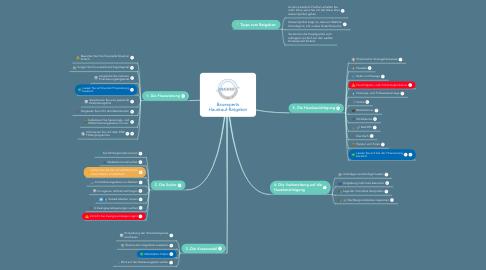 Mind Map: Bauexperts Hauskauf-Ratgeber