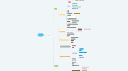 Mind Map: garant.by