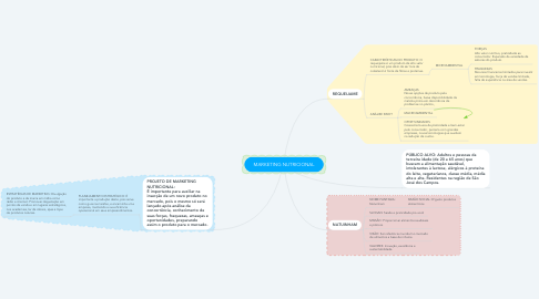 Mind Map: MARKETING NUTRICIONAL