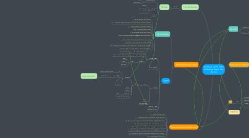 Mind Map: Estrutura Comercial e Marketing Grupo Vita Sorriso