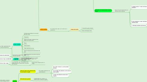 Mind Map: LOS COSTOS Y LAS DECISIONES EN AGRICULTURA UNA ACTIVIDAD OLVIDADA