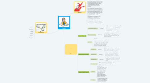 Mind Map: Evaluación por Competencias