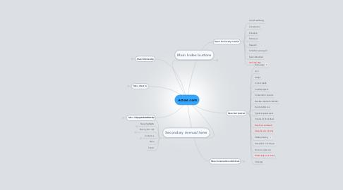 Mind Map: nczoo.com