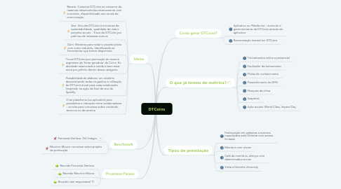 Mind Map: DTCoins