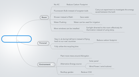 Mind Map: Green boarding life