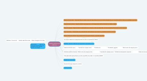 Mind Map: Análisis del flujo de efectivo