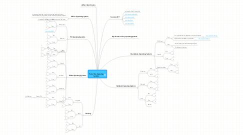 Mind Map: Paula Silva Operating Systems