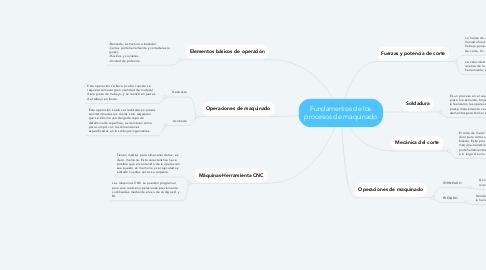 Mind Map: Fundamentos de los procesos de maquinado