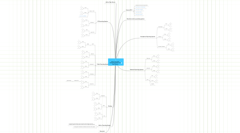 Mind Map: Adrian Torrecillas Operating Systems and Their Devicas