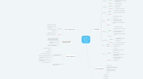Mind Map: Ремонт квартир под ключ в г. Москва