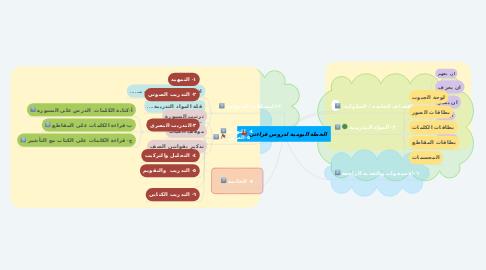 Mind Map: الخطة اليومية لدروس قراءتي
