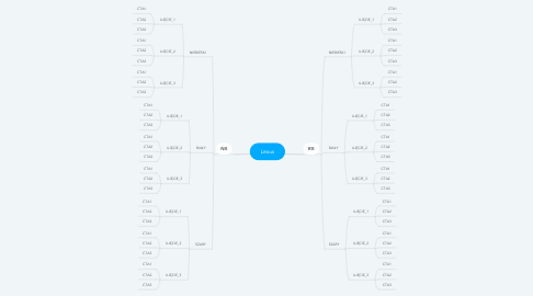 Mind Map: Lexus