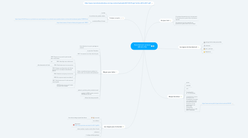 Mind Map: Harcèlement scolaire MELEC/SN