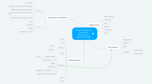 Mind Map: Pressure leading to change the behaviour of a normal individual