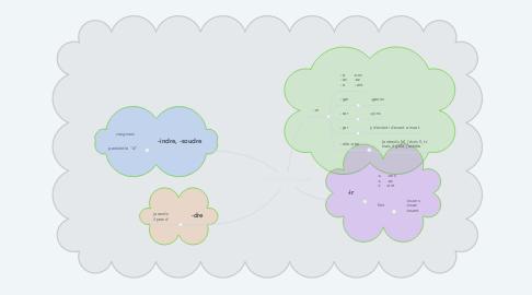Mind Map: Indicatif présent