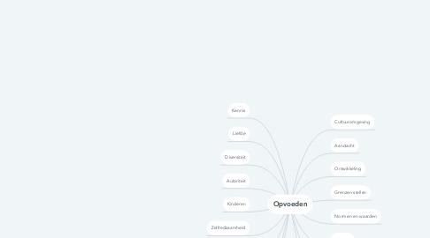 Mind Map: Opvoeden