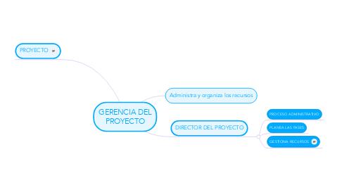 Mind Map: GERENCIA DEL PROYECTO