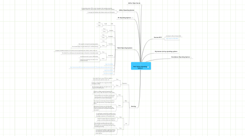 Mind Map: Zach Tolliver Operating Systems