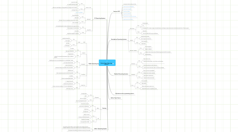 Mind Map: Ruben Payan Operating Systems