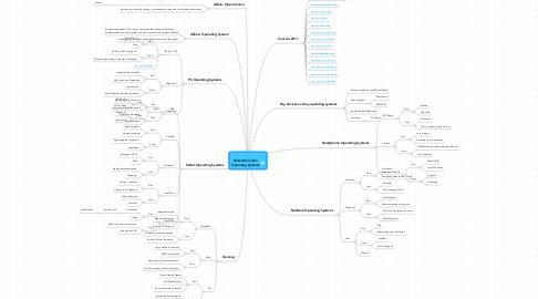 Mind Map: Nefertiti Jordan Operating Systems