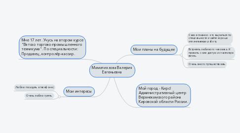 Mind Map: Маматиязова Валерия Евгеньевна