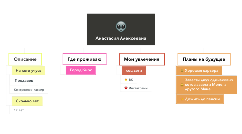Mind Map: Анастасия Алексеевна