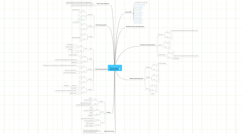 Mind Map: Geovani Ledesma Operating Systems