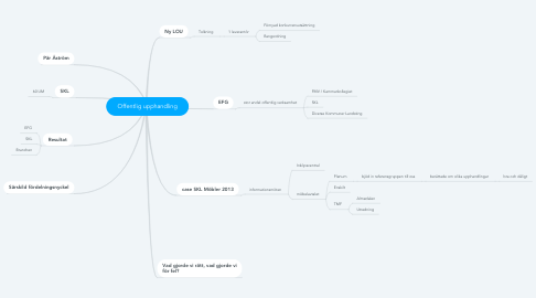 Mind Map: Offentlig upphandling