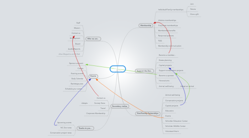 Mind Map: DRAFT