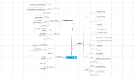 Mind Map: Allison PC's