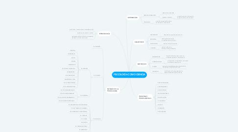 Mind Map: PSICOLOGÍA COMO CIENCIA