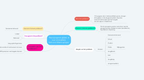 Mind Map: Efter
