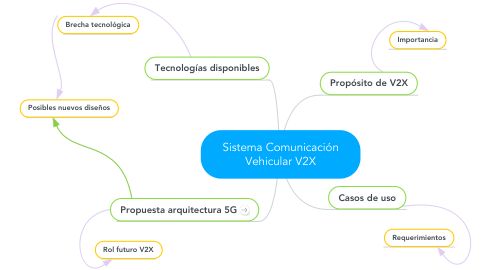 Mind Map: Sistema Comunicación Vehicular V2X