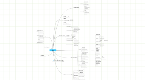 Mind Map: New MasterNewMedia Categories