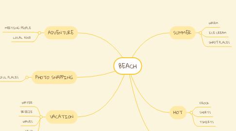 Mind Map: BEACH