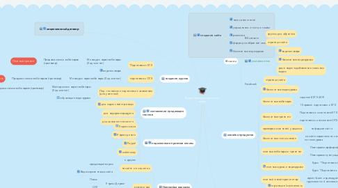 Mind Map: Видеотьютор по русскому  языку