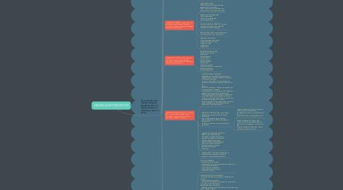 Mind Map: GERENCIA DE PROYECTOS