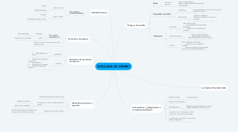 Mind Map: IDEOLOGÍA DE GÉNERO