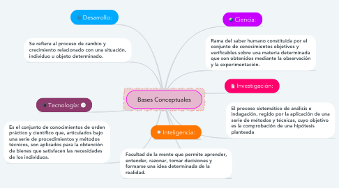 Mind Map: Bases Conceptuales