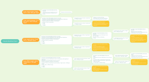 Mind Map: Results Workflow Chart