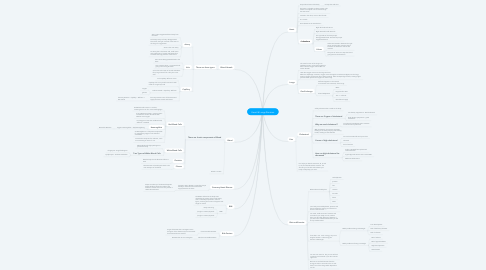Mind Map: Heart & Lungs Revision