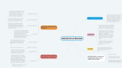 Mind Map: ANÁLISIS DE LA REALIDAD