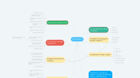 Mind Map: Ассертивность