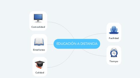 Mind Map: EDUCACIÓN A DISTANCIA