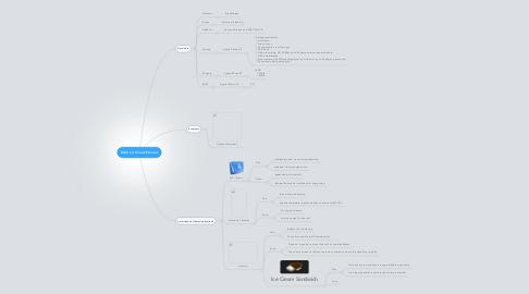 Mind Map: Minh Le Smart-Phones