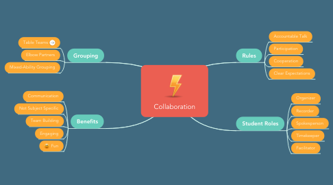 Mind Map: Collaboration